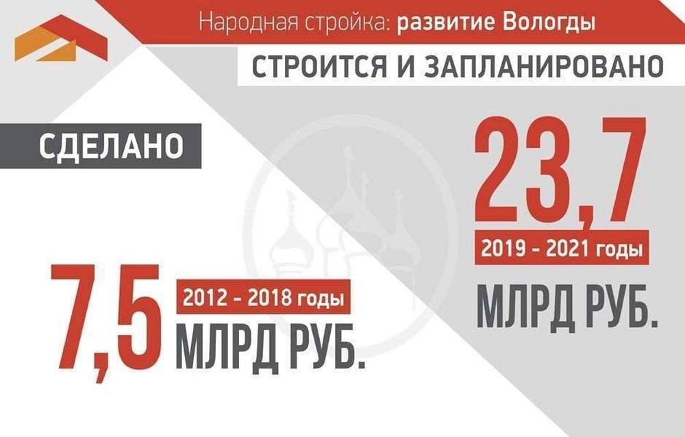 В ближайшие три года на реализацию инфраструктурных проектов Вологды будет направлено почти 24 миллиарда рублей