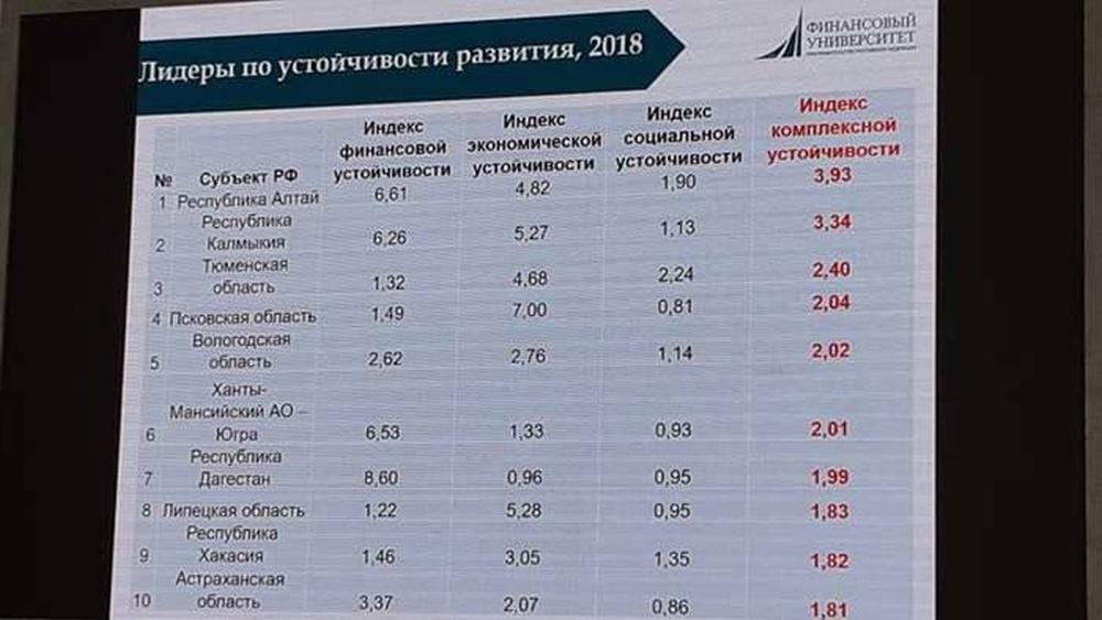 Вологодская область вошла в пятерку регионов России по устойчивости развития в 2018 году